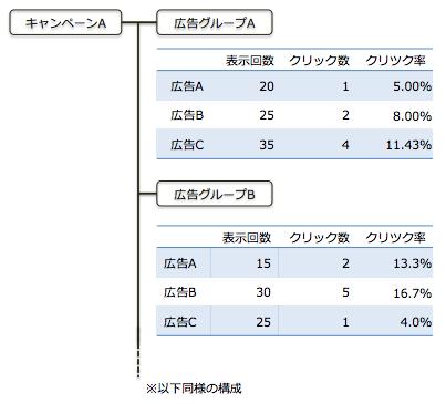 アカウント構成_広告グループが多い