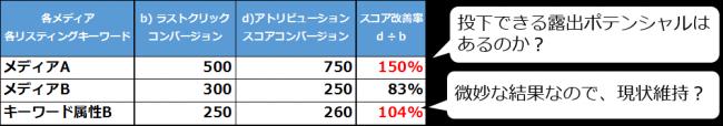 %e3%82%a2%e3%83%88%e3%83%aa%e3%83%93%e3%83%a5%e3%83%bc%e3%82%b7%e3%83%a7%e3%83%b3%e5%88%86%e6%9e%90%e5%88%a4%e6%96%ad