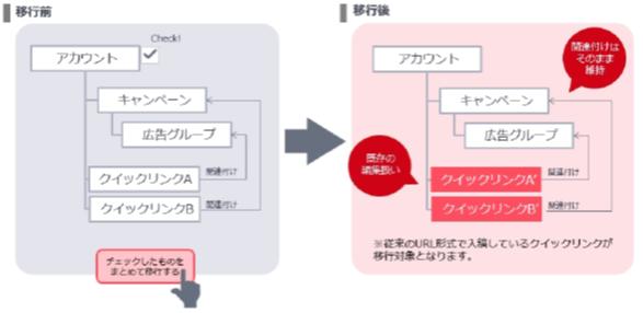 アドバンスドURLシステムクイックリンクオプション