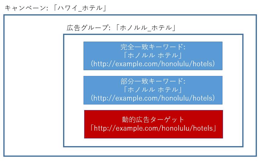 動的検索広告_理想