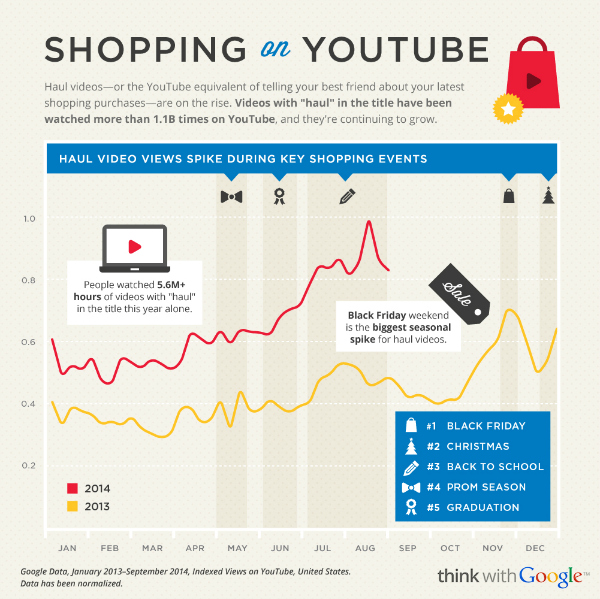 2014-holiday-shopper-research-shopping-never-sleeps_articles_600