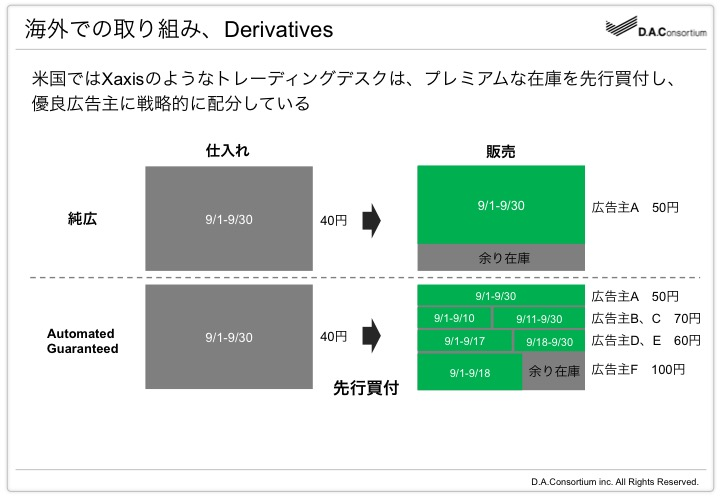3_Xaxais_Derivatives