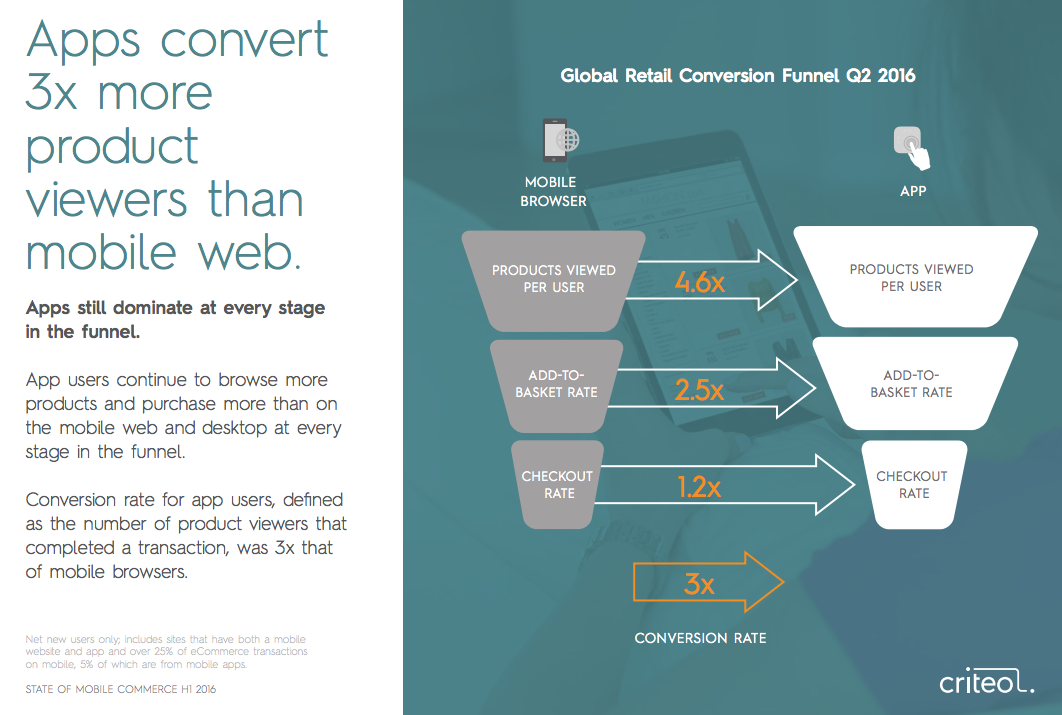 criteo_global-retail-conversion-funnel