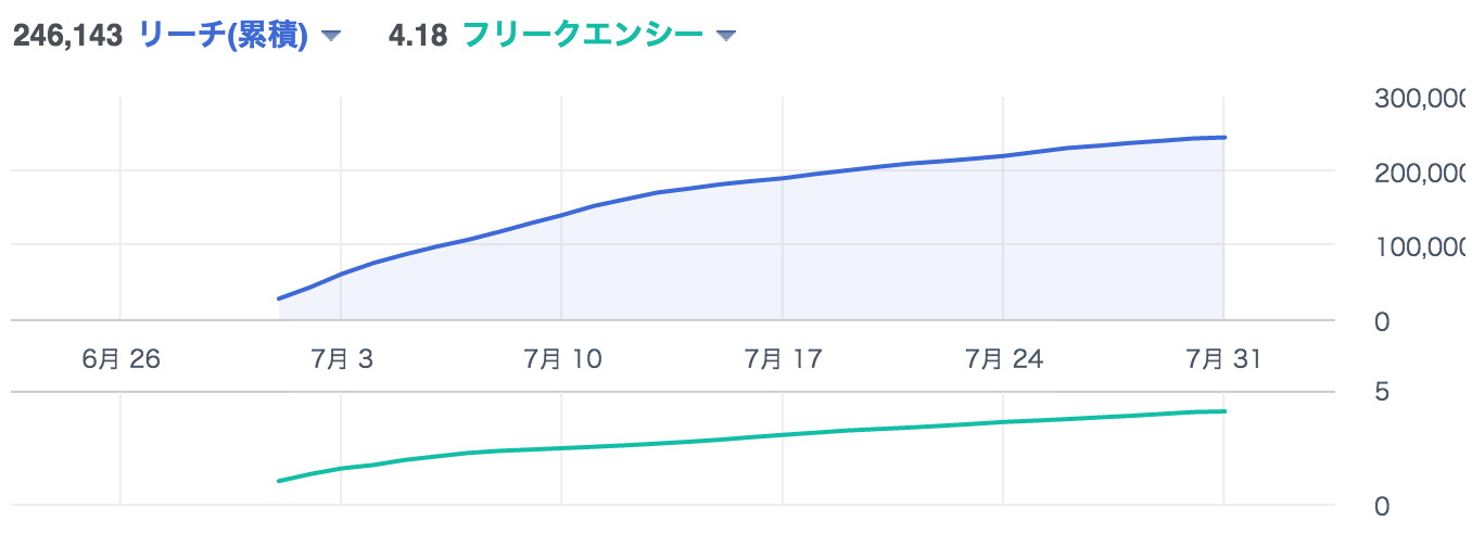 Facebook広告リーチ&フリークエンシー
