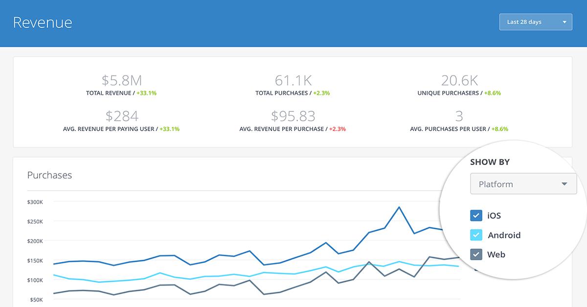 facebook-analytics-for-apps-launches-cross-platform-analytics-beta_01