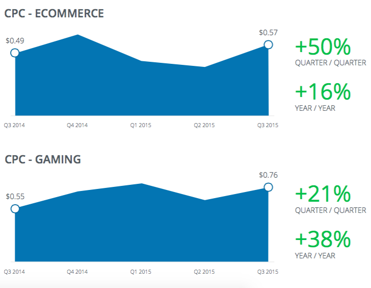 Facebook_Ecommerce-and-Gaming_CPC-Q3-2015
