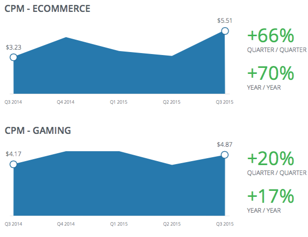 Facebook_Ecommerce-and-Gaming_CPM_Q3-2015