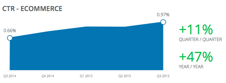 Facebook_Ecommerce's-CTRs_Q3-2015