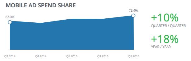 Facebook_Mobile-Ad-Spend-Share_Q3-2015