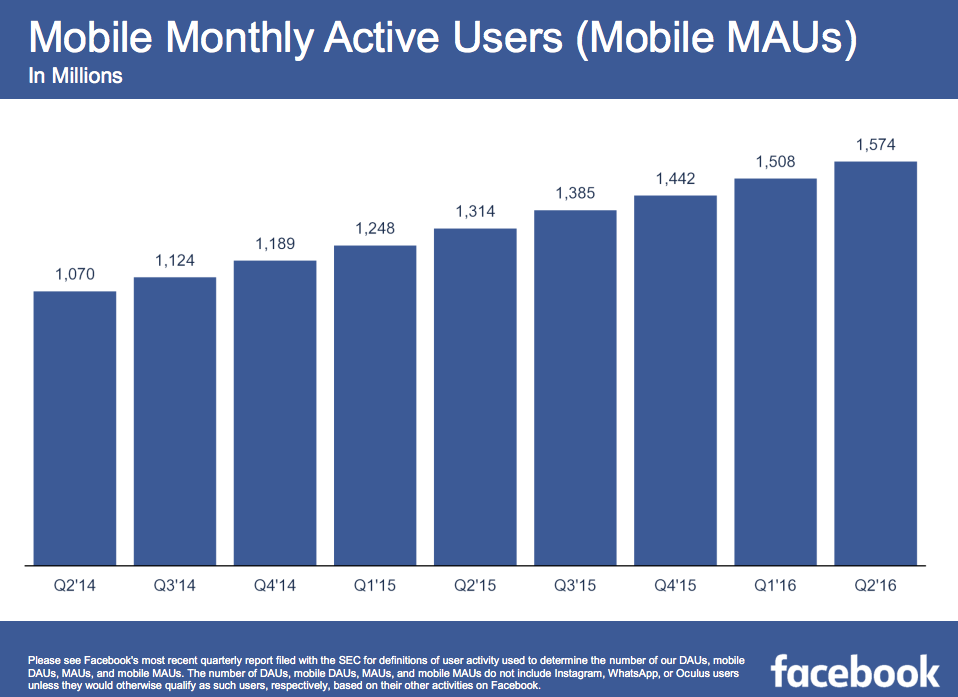 facebook_q2-2016_mobile-maus