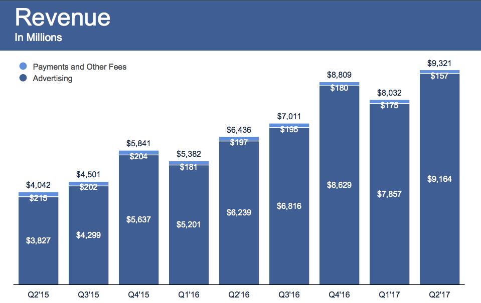 facebook 予測を上回る93 2億ドルの売上 ユーザーの伸びは若干鈍化