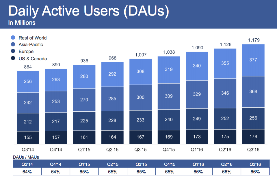 facebook_q3-2016_results_daus