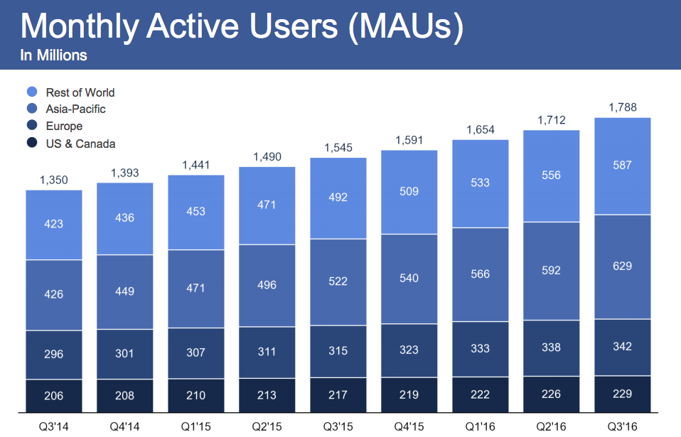 facebook_q3-2016_results_maus