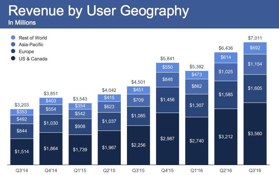 facebook_q3-2016_results_revenue-by-user-geography