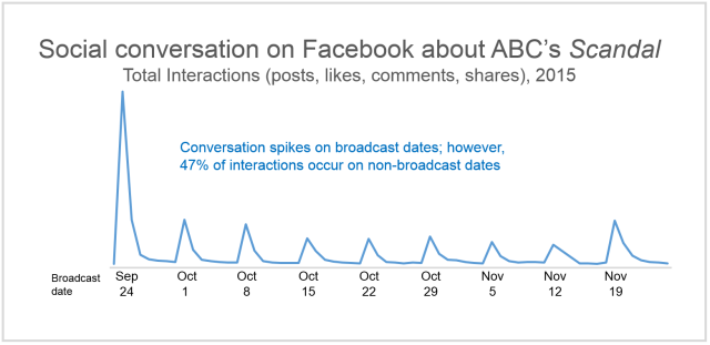 Facebook_Social-Content-Ratings_2