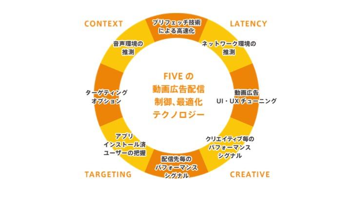 Five_tech