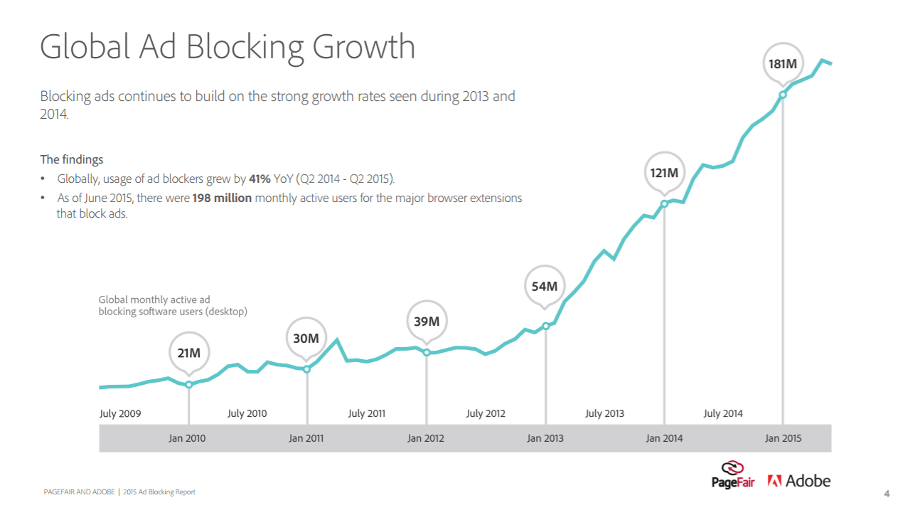 global-ad-blocking-growth
