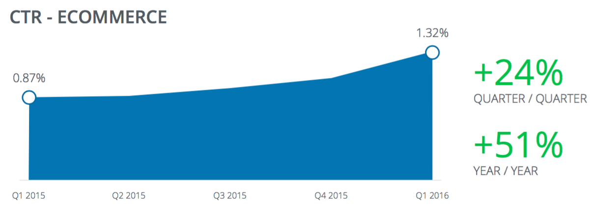 Global-Facebook-Benchmark-Report_Q1-2016_06