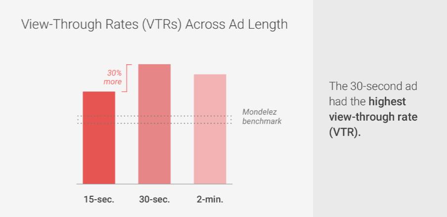 Google_VideoAd_VTR