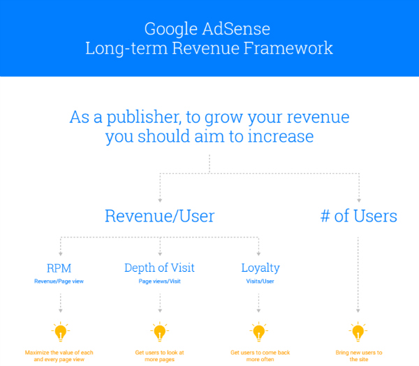 Long term revenue framework