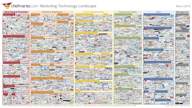 Marketing_Technology_Landscape_2016-1-800x450