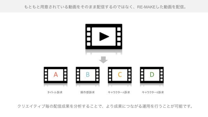Movie_ABtest