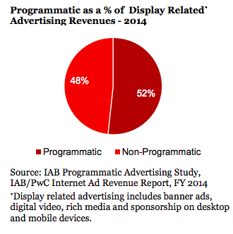 Programmatic_as_a_percent_of_Display_Related