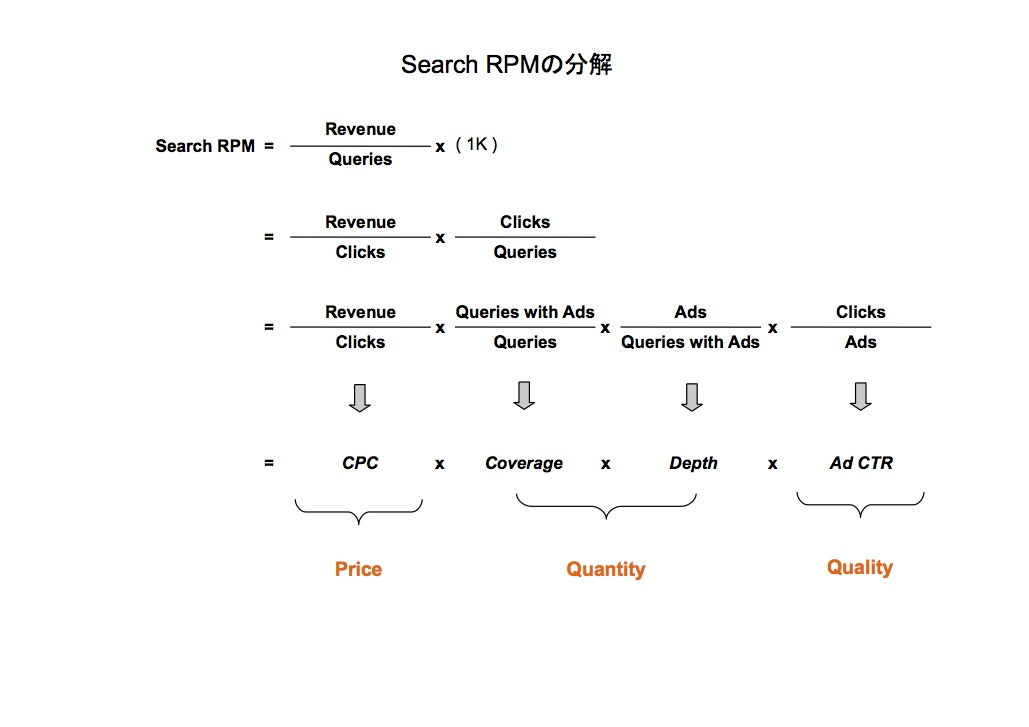 Search RPM equation
