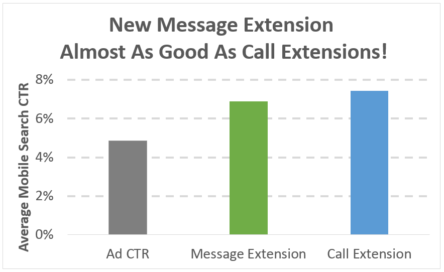 adwords-message-extension-performance-data