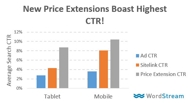 adwords-price-extensions-ctr
