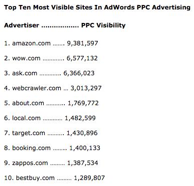 adwords-searchmetrics