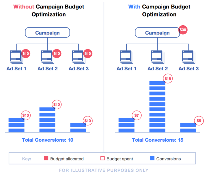 campaign-budget-optimization