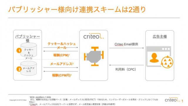 criteo4