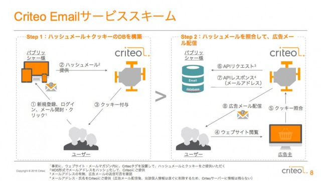 criteo5