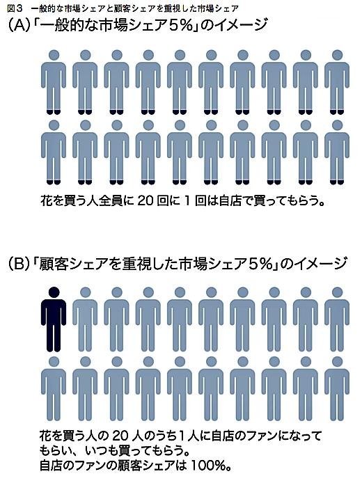 customer-share