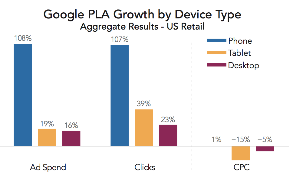 device-growth-pla