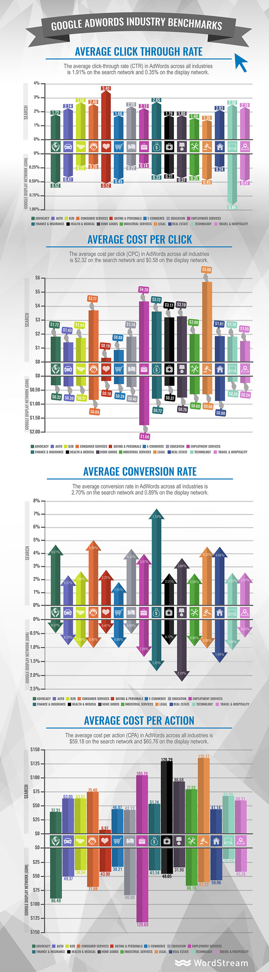 google-adwords-industry-benchmarks-infographic