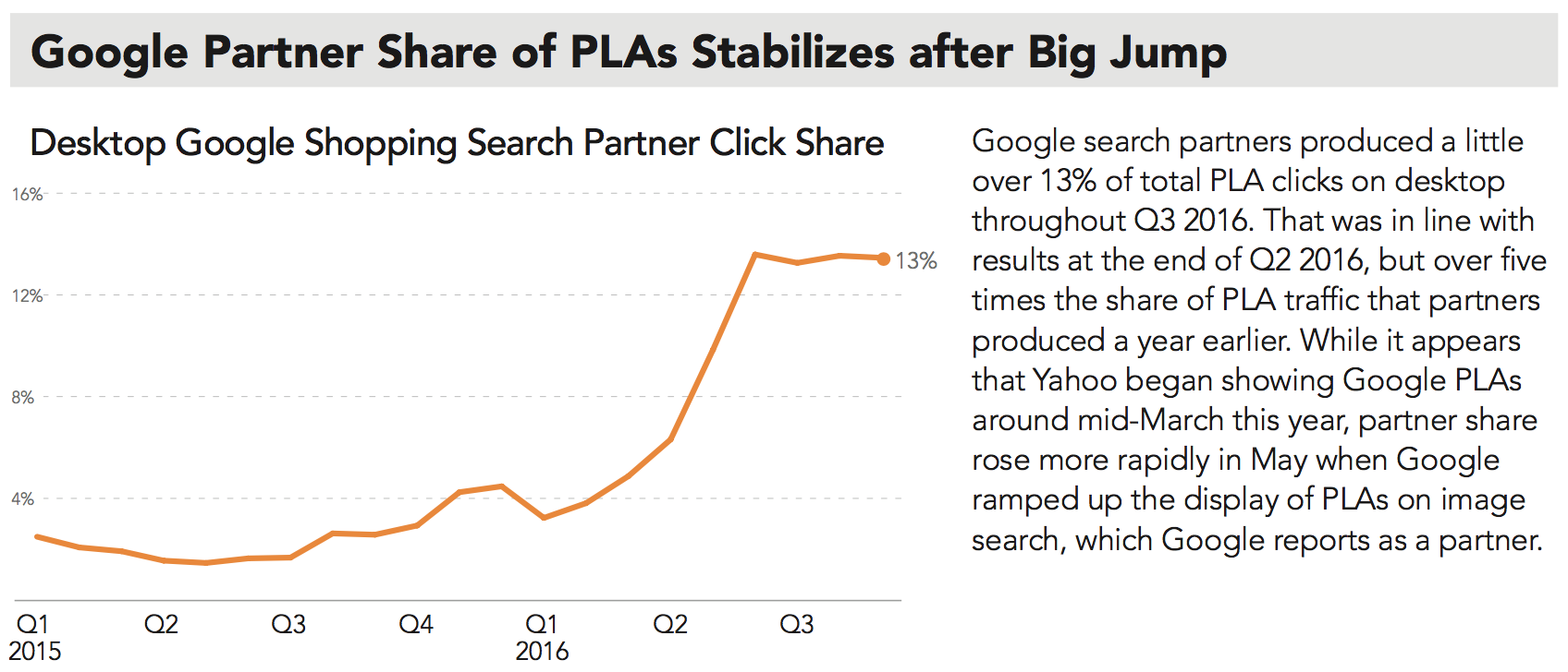 google-partner-share-of-pla