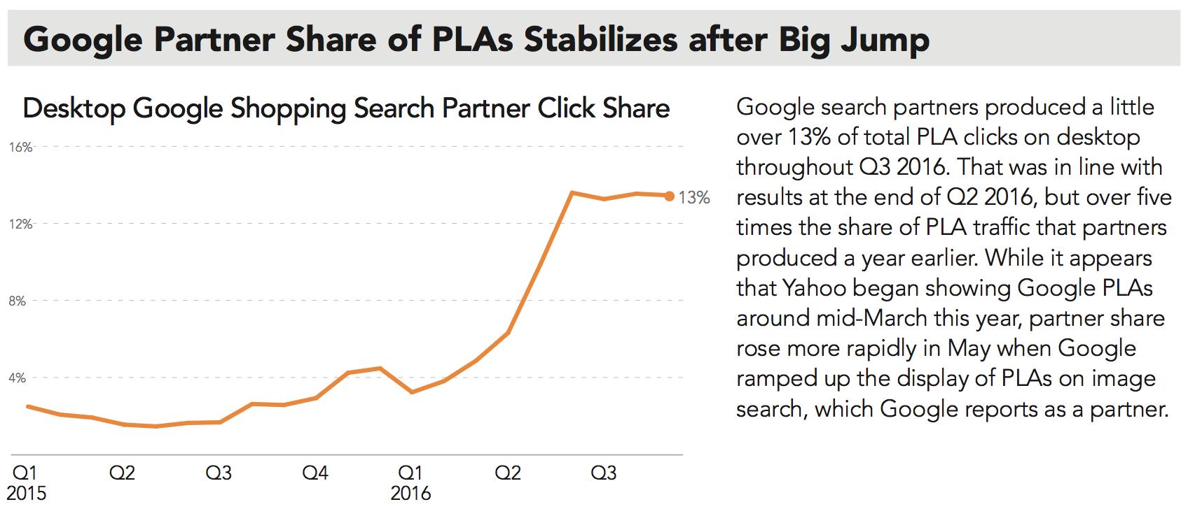google-partner-share-of-pla