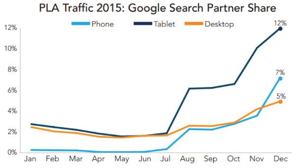 google-shopping-search-partner-share-merkle