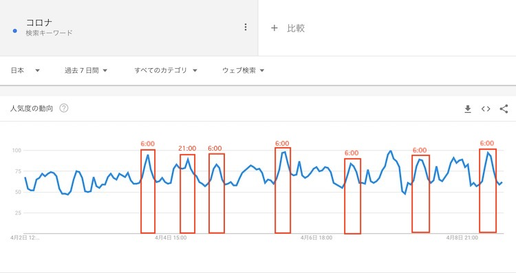 Google Trends  コロナ
