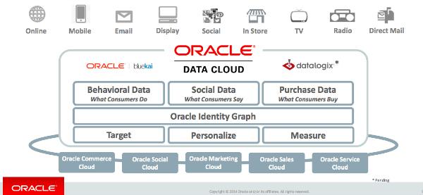 oracle-data-cloud