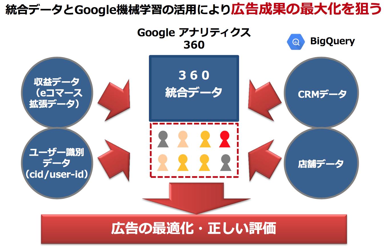 統合データによる広告の最適化