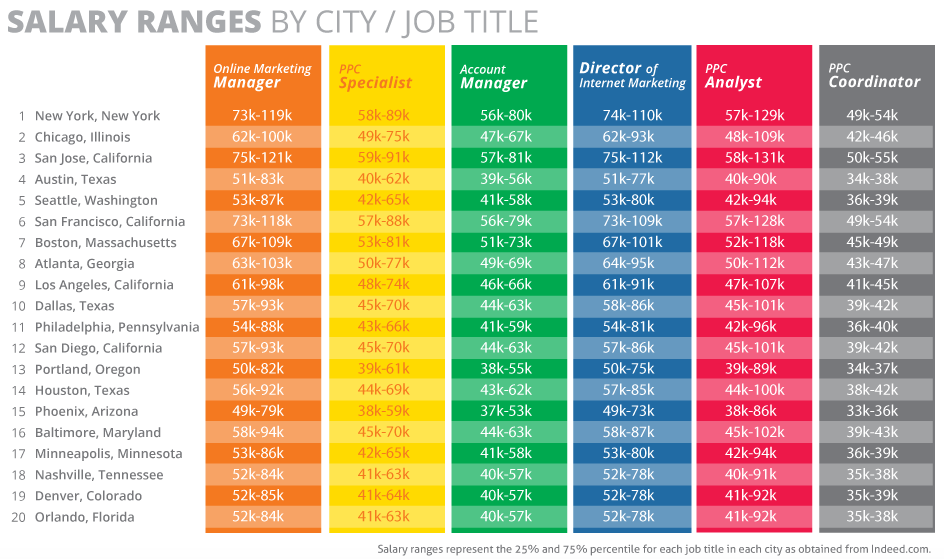ppc-salary-2014