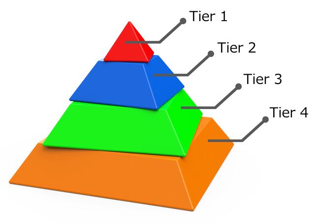 pyramidtier
