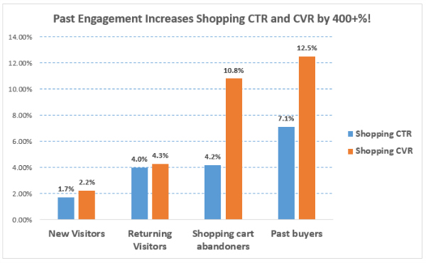 remarketing-shopping-lists-data