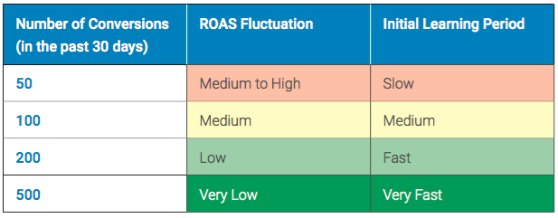 requirement-conversions-roas