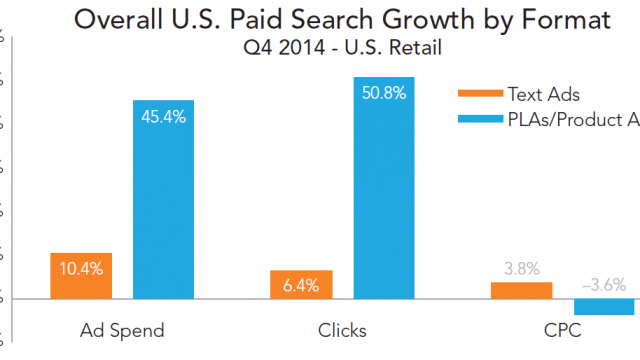 rkg-q4-2014-paid-search-text-vs-pla-growth