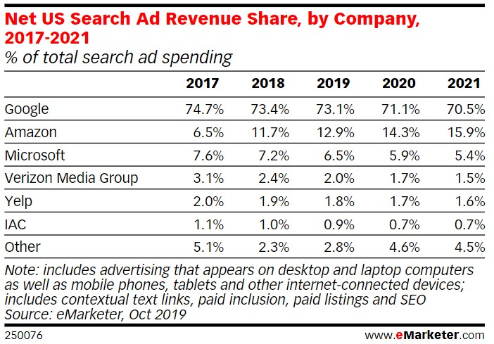 search-ad-revenue