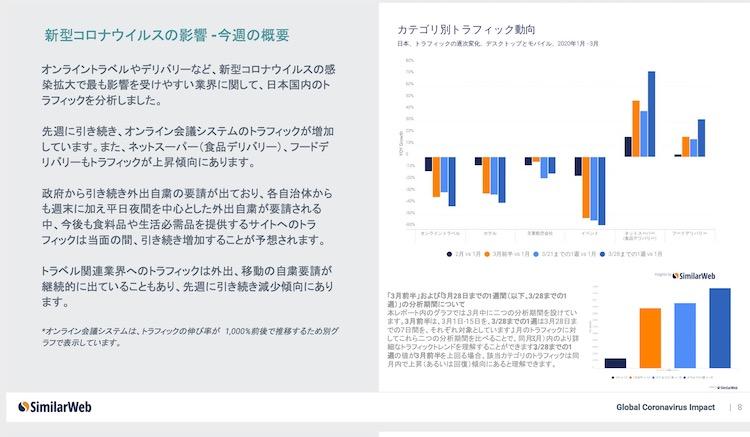 SimilarWeb デジタルデータで見る、新型コロナウイルスの業界別インパクト
